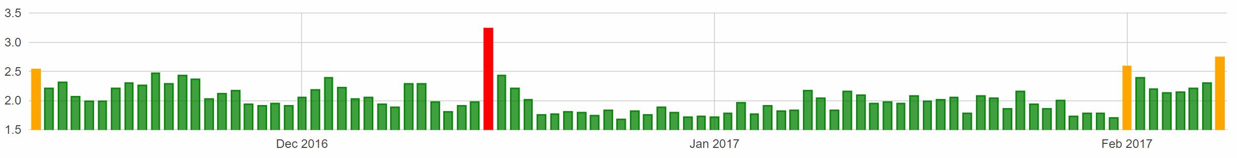 Google Update February