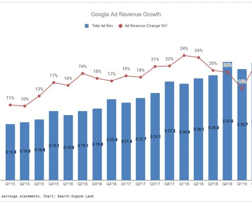 Google's advertising revenue growth plunged back into the second quarter - Search Engine Land