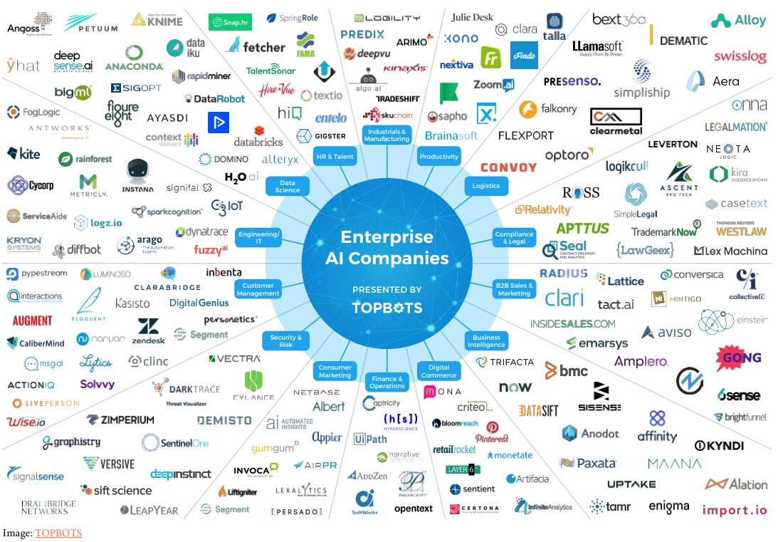 Companies that use or supply AI technology for companies