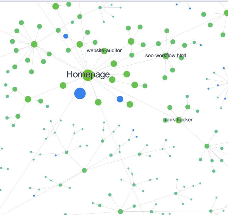 Visualization with the subdomains of a website using WebSite Auditor