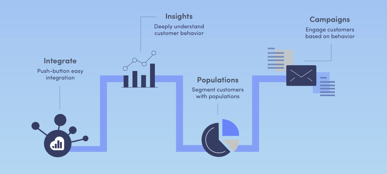 An overview of Kissmetrics' customer engagement functions for optimizing the sales funnel