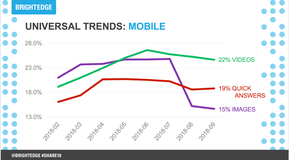graph about video content and its impact on organic performance for mobile phones