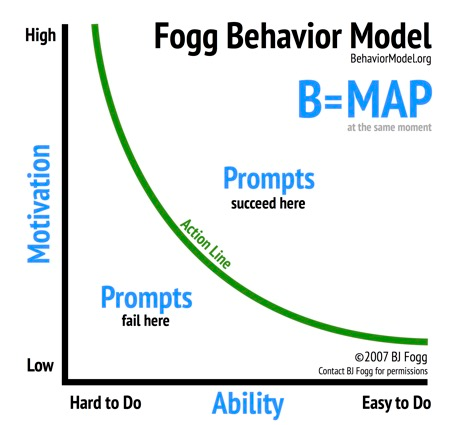 the BJ Fogg behavioral model that helps to derive the two ways to improve link building