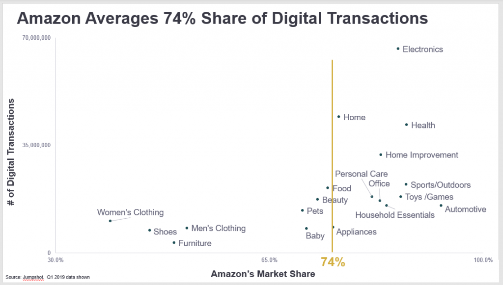 Amazon has an average share of 74% in US digital transactions