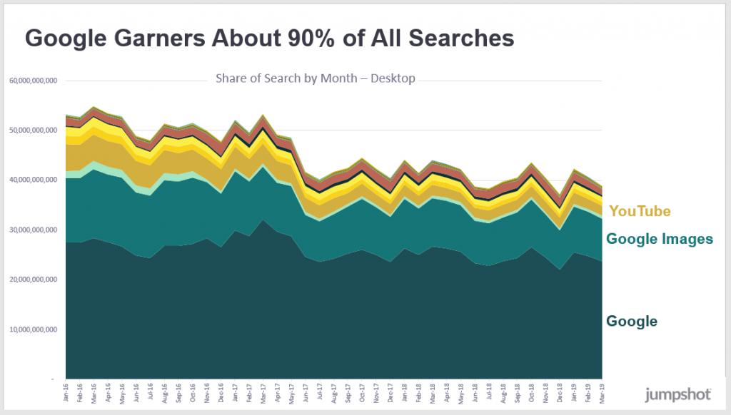 Google collects around 90% of all searches on the desktop