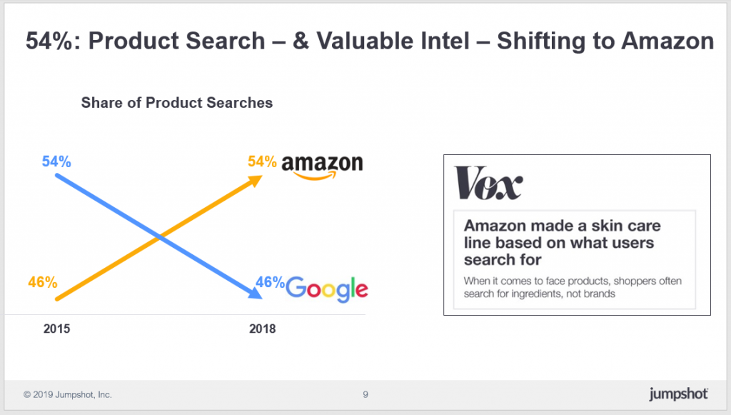 54% of products search on Amazon, an increase of 46% in 2015