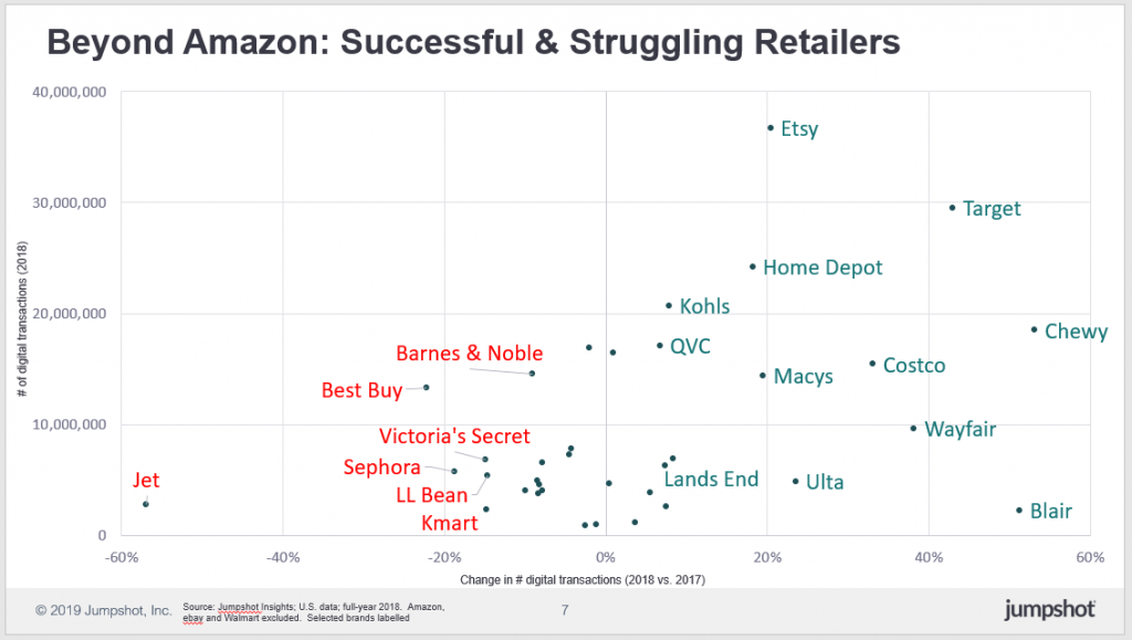 chart with successful and struggling retailers