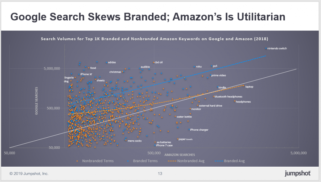 Google Search Skews branded while Amazon & # 39; s is utilitarian