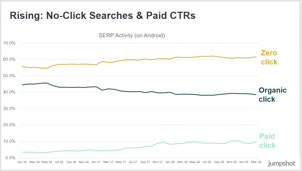 no clicks are made and the number of paid clicks is increased, organic clicks are falling