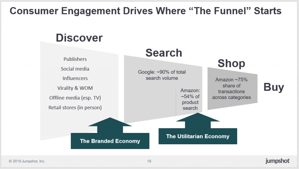 stimulates consumer involvement where the funnel begins, from discovery, search, shopping and buying