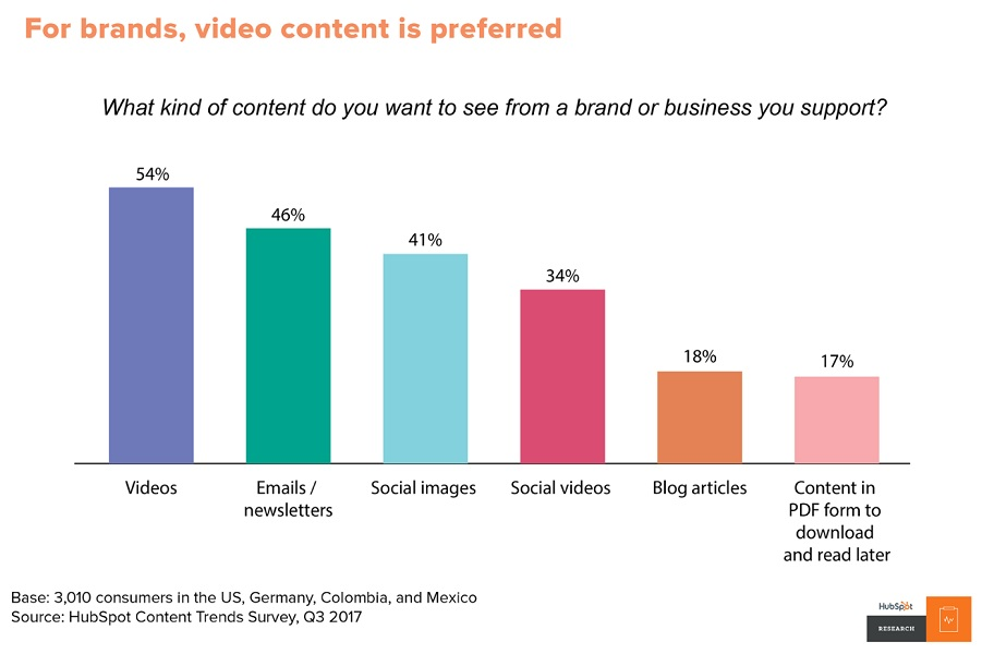 what kind of content do consumers want to see from brands