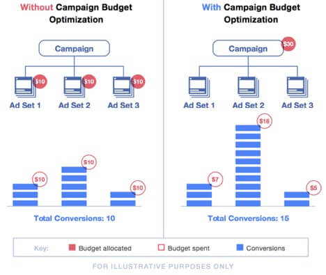 Comparative study of having versus not having campaign budget optimization
