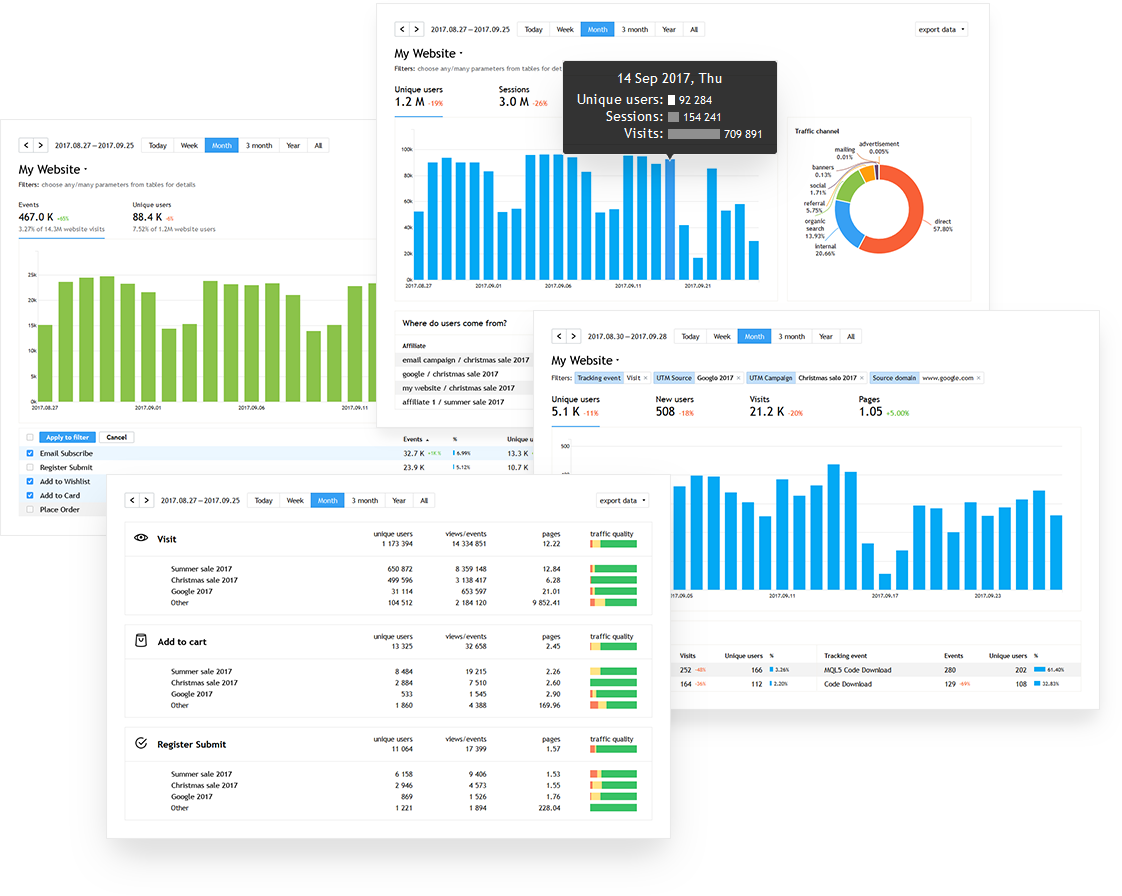 screenshot of the use of Finteza to track website traffic and analyze user actions