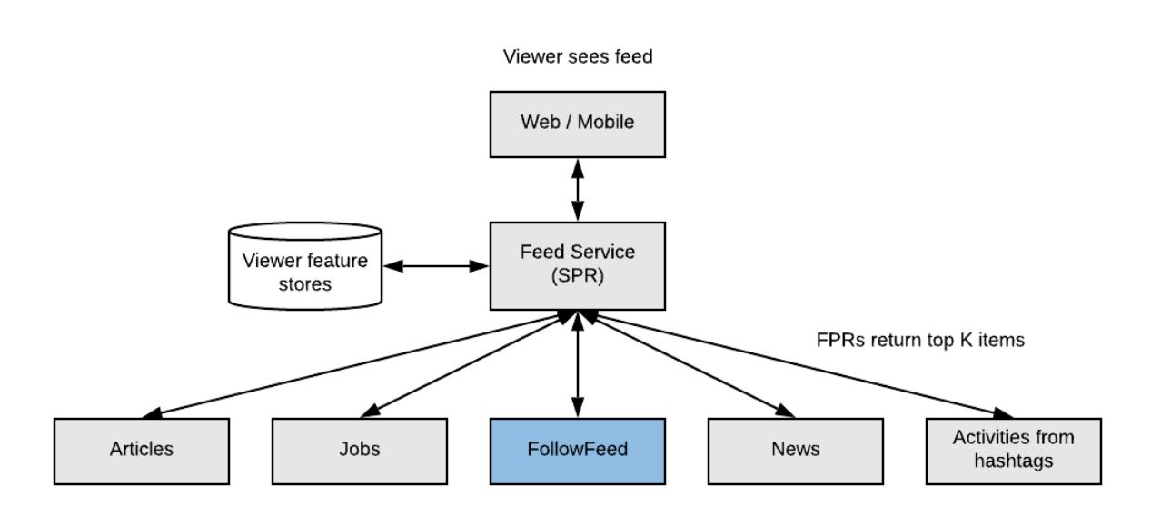 understand the linkedin algorithm